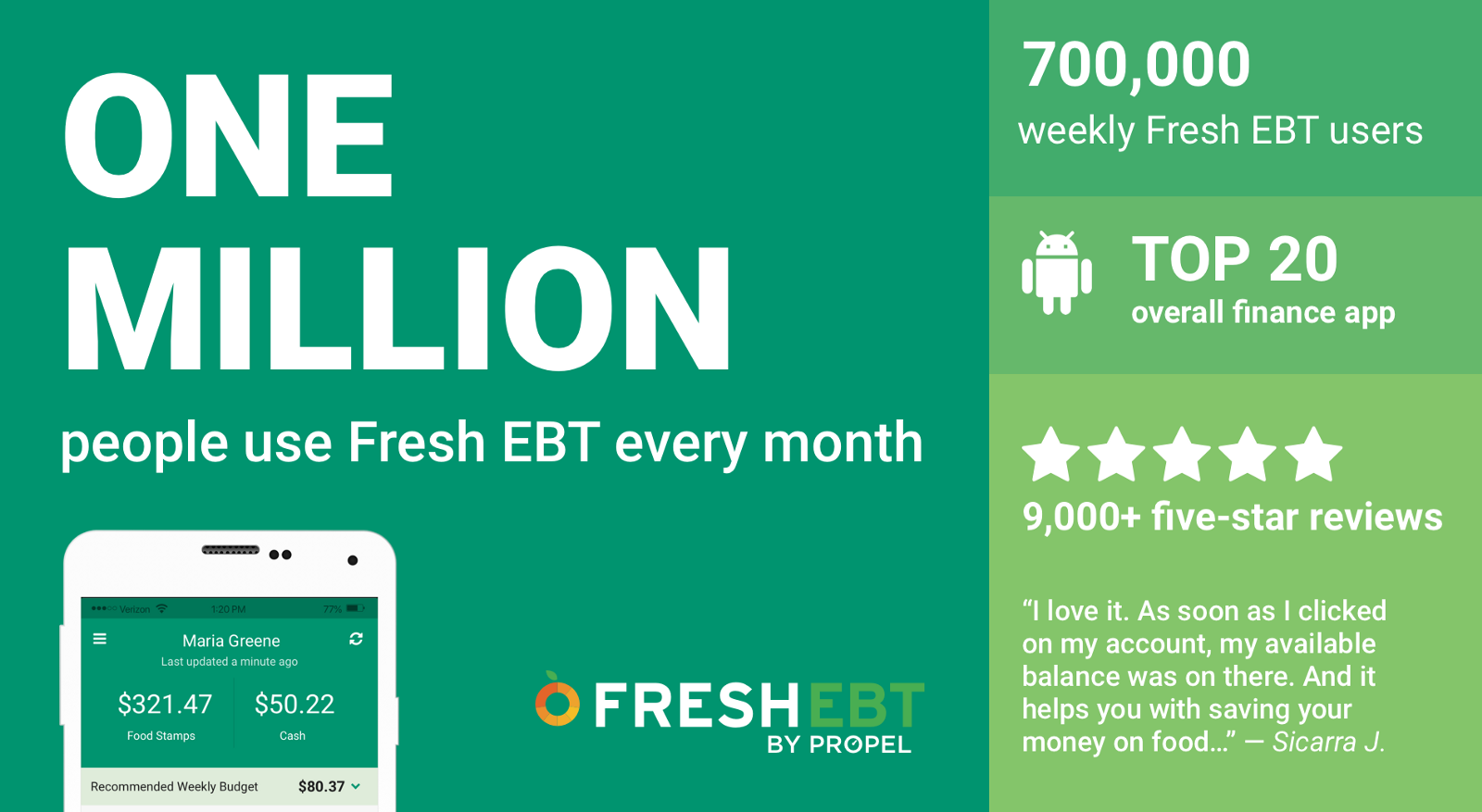 Featured image of One million people use Fresh EBT